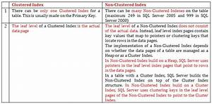 The difference between the Clustered and Non-Clustered Indexes