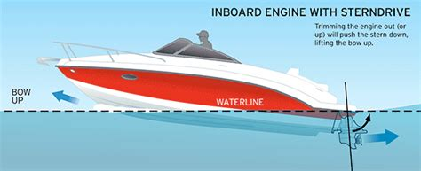 Stern Drive Boat Is by Outboard Vs Sterndrive Galleon Marine Richmond British