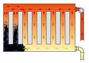 Heizkörper Reinigen Innen : verschlammte heizk rper reinigen klimaanlage und heizung zu hause ~ Markanthonyermac.com Haus und Dekorationen