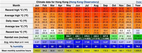 rate the climate gt hong kong warm days city season weather temperature sun sunlight