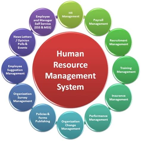 7 Best Human Resource Management Software Images On