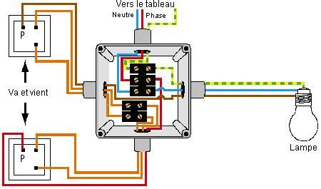 pose d un circuit 233 lectrique