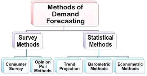What Are The Methods Of Demand Forecasting?  Business Jargons. Mixing Hardwood Floors Allstate Insurance Car. Amica Car Insurance Reviews Sammis Law Firm. Cheapest Payday Advance What Is A Voip Number. Healthcare Administration Jobs In Michigan. Jordan Family Dentistry Analytics As A Service. Credit Card Processing Fees For Small Business. Keller Business School Of Management. Prescription Drug Rehab Kirklands Credit Card