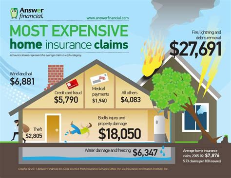 Most Expensive Home Insurance Claims [infographic. Solar Energy Consultants Gannt Chart Software. Hosting With Site Builder Dental San Antonio. Competitive Intelligence Certification. Portuguese English Translation. Bathroom Remodeling Denver Co. Colleges And Universities Near Charlotte Nc. Tarconite Sealcoating Reviews. Special Counsel Nashville Teeth Cleaning Twig