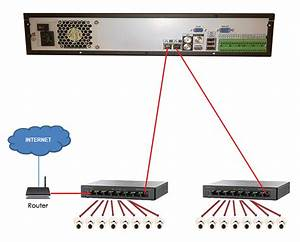 NVR IP Camera Switch wiring question | Networking | CCTV Forum