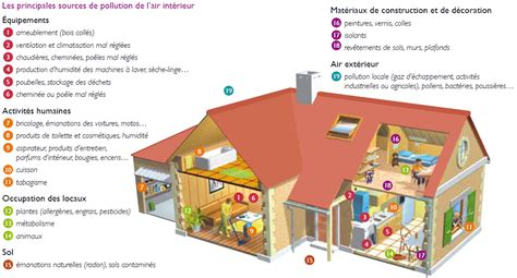 contexte air domaines d intervention l ademe en 206 le de