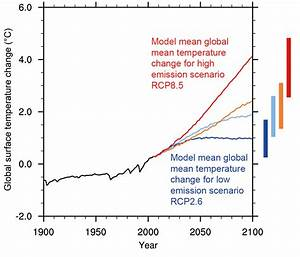 Future of Climate Change | Climate Change Science | US EPA