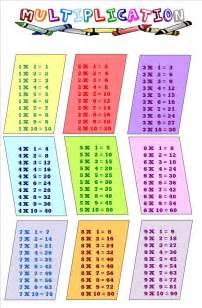 table de multiplication pour imprimer
