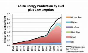 Eight Insights Based on December 2017 Energy Data - OilVoice