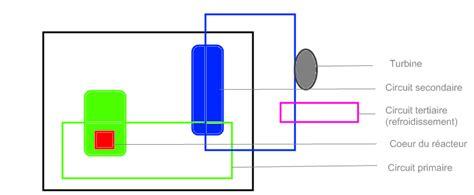 b le fonctionnement d une centrale nucl 233 aire le nucl 233 aire