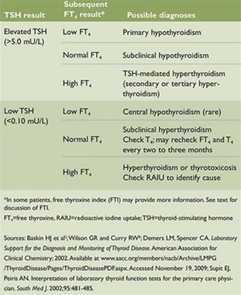 all about thyroid stimulating hormone tsh its normal range levels and tests i health