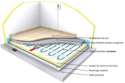 communaut 233 zibase consulter le sujet plancher chauffant rayonnant electrique