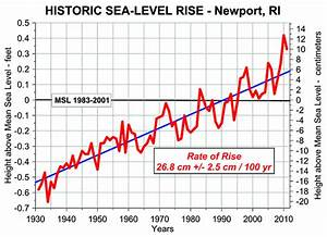 Sea Level Rise and Rhode Island's Climate Challenge