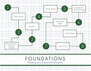 Online Business Models for StartUps | GRIMMSTER