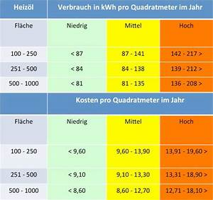Wieviel Pflastersteine Pro Qm : heizkosten pro quadratmeter im vergleich ~ Markanthonyermac.com Haus und Dekorationen