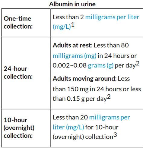 albumin urine test diet