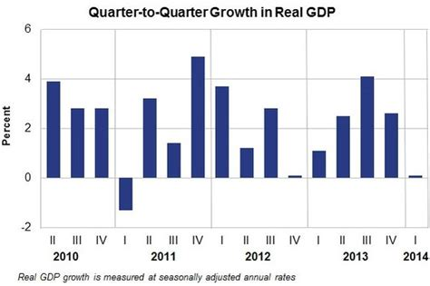 us growth slowed sharply in q1 2014 market business news
