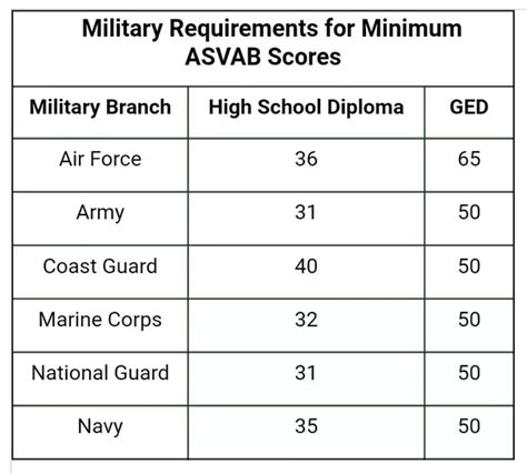 Air Force Score by Exactly How Smart Do You Have To Be To Get Into The Air