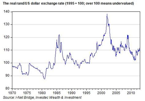 rand canadian dollar exchange rate graph