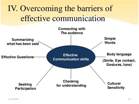 How To Overcome Barriers To Communication