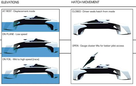Hydrofoil Rc Boat Plans by Pr Boat Useful Hydrofoil Sailboat Design