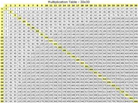 6 Best Images Of Printable Multiplication Table 100x100 Chart  Multiplication Table 100x100