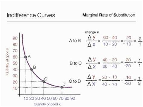 Slope Of Indifference Curve by How To Calculate Marginal Rate Of Substitution Using