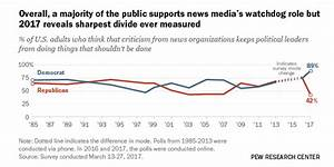 Democrats, Republicans now split on support for media's ...