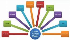 What are some examples of internet business models? - Quora