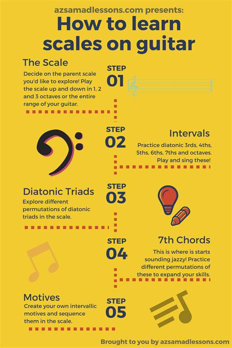 How To Learn Scales On Guitar