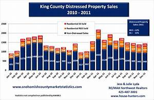 Federal Government Sells Over 1 in 4 Seattle-Area REOs ...