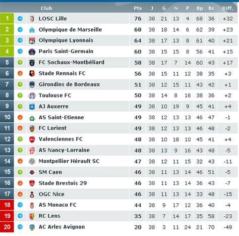 classement ligue 1 saison 2010 2011 olympique de marseille chionnat de