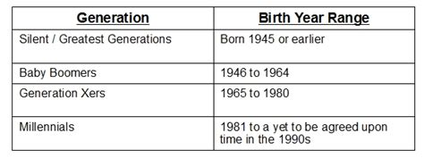 generation x age range 2013