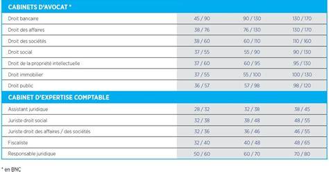 combien gagne un expert comptable en suisse