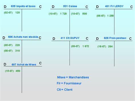le modele comptable les comptes