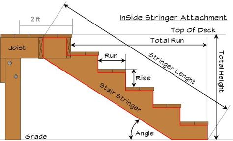Deck Stair Stringer Calculator by Parts Of A Staircase Railing Design Of Your House Its