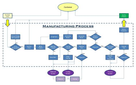Best Photos Of Manufacturing Process Flow Diagram Example. Lpo Template Picture. Resume Examples Simple. Indesign Book Layout Template. Sunflower Save The Dates Template. Topic About Education Essay Template. Salon Accounting Spreadsheet. Sample Of Loan Agreement. Sample Of Cover Letter For Customer Service Template