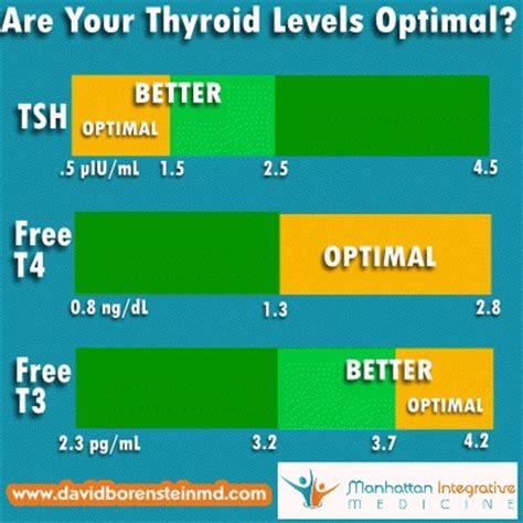 tsh optimal range diabetes inc