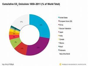 6 Graphs Explain the World's Top 10 Emitters | World ...