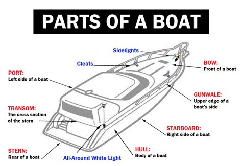 Old Boat Terms by 1 Boating Terminology Boating Safety For Beginners