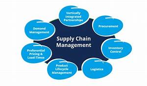 GE embraces social media for supply chain management and ...