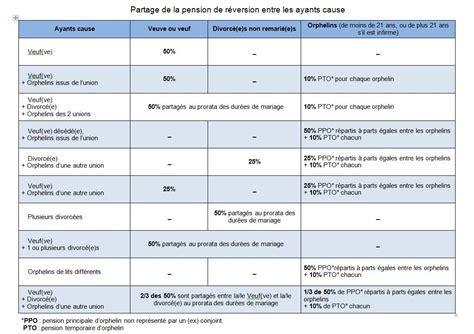 fspoeie les pensions de r 233 version caisse des d 233 p 244 ts