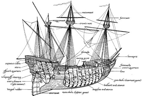 Ship Parts Names by 1500 S Spanish Ships And Their Parts Wrecks And Treasures