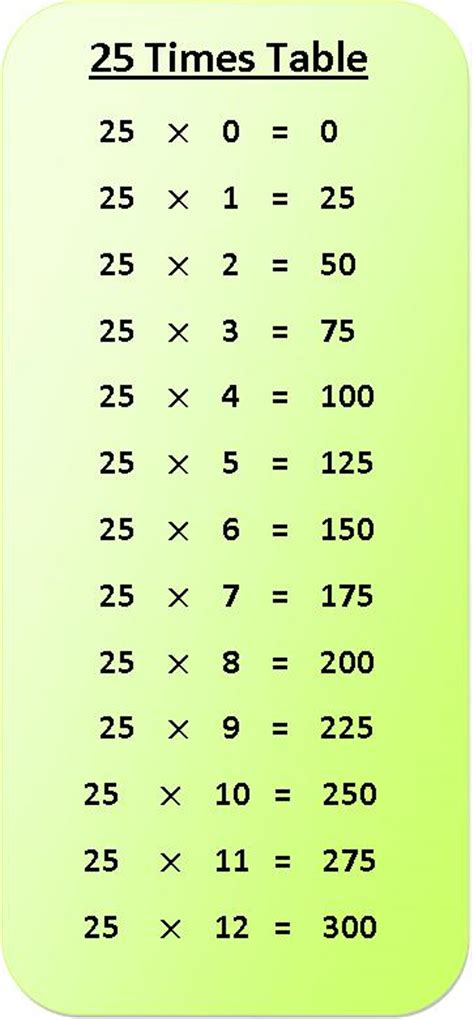 25 times table multiplication chart exercise on 25 times table table of 25