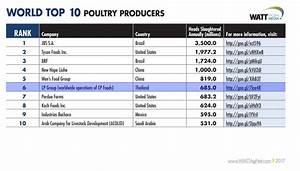 CP Foods worldwide | CP Foods