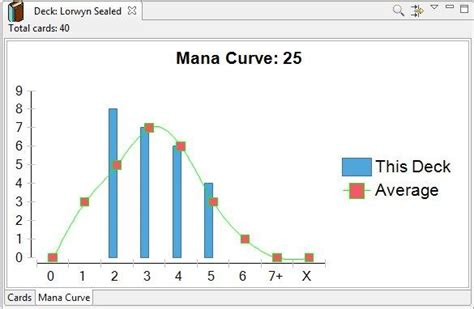 Mtg Deck Mana Curve by Magic Assistant Wiki Home