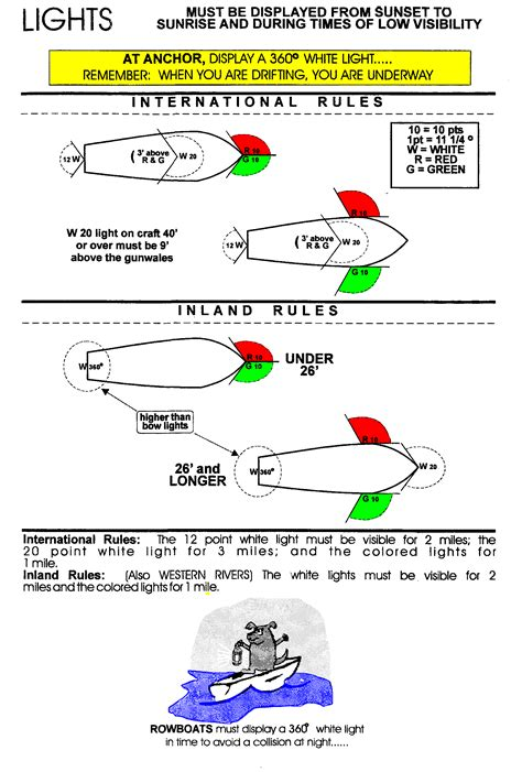 Boat Navigation Rules by West Virginia Boating Regulations