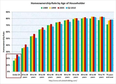 will there be a steady supply of homes for sale from aging baby boomers in this decade who will