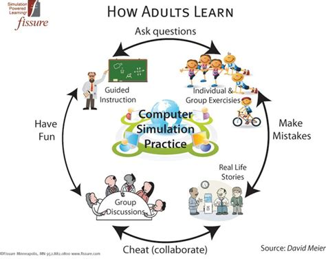 22 Best Images About Adult Learning On Pinterest Charts
