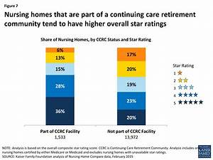 Reading the Stars: Nursing Home Quality Star Ratings ...